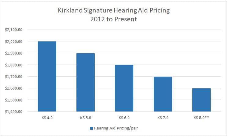 kirkland signature hearing aid prices