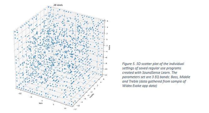 soundsense learn data