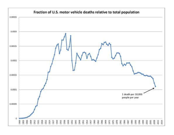 How Many Car Crashes Are There In America A Year