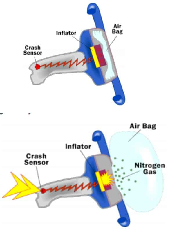 how airbags work Photo credit: shutterstockcom how do airbags work the core safety features on any modern vehicle have been around for decades, the seatbelt and the airbag.