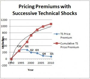 Fig 1. Estimated Price Premiums for Hearing Aid Technological Advances