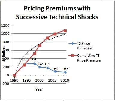 Fig 3.  Estimated Price Premiums for Hearing Aid Technological Advances
