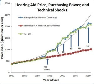Average Hearing Aid Prices and Timing of Technological Shocks