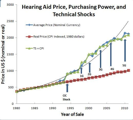 Pricing Purchasing Power and TS
