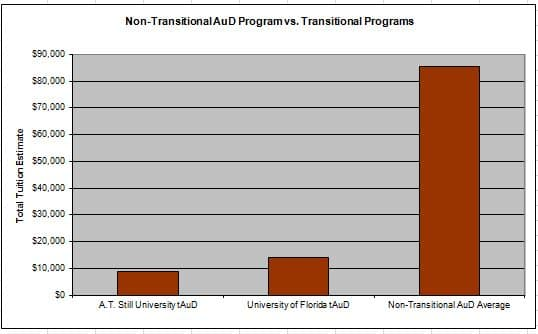 Figure 1.  Tuition costs for remaining Transitional AuD programs versus average cost of residential AuD programs.