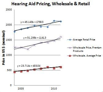 Hearing Aid Retail and Wholesale Pricing Averages Over Time