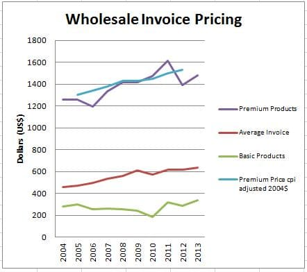 Wholesale pricing for hearing aids.