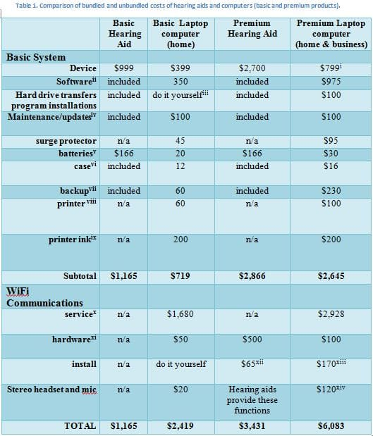 table comparing hearing aids to computers