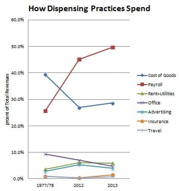Figure 1.  How Audiologists Spend Revenues