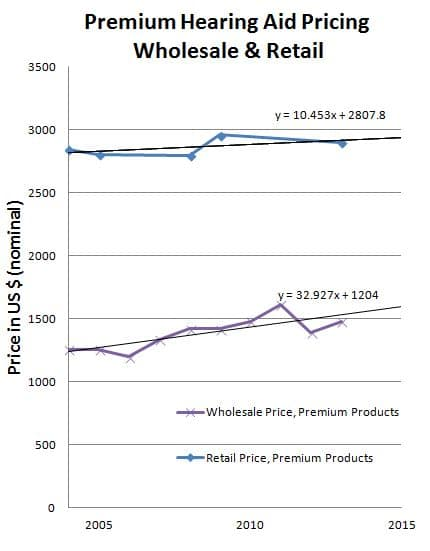 Figure 1. Premium Hearing Aid Pricing, Wholesale and Retail