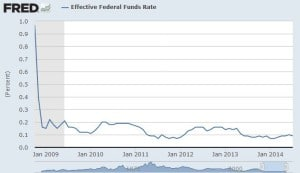 http://research.stlouisfed.org/fred2/series/FEDFUNDS/