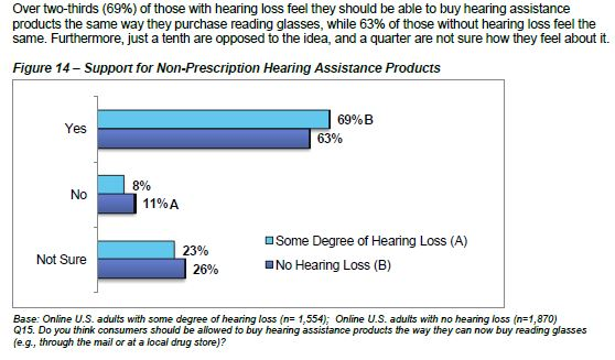 http://www.ce.org/CorporateSite/media/Government-Media/GLA/Report-Personal-Sound-Amplification-Products-A-Study-of-Consumer-Att.pdf