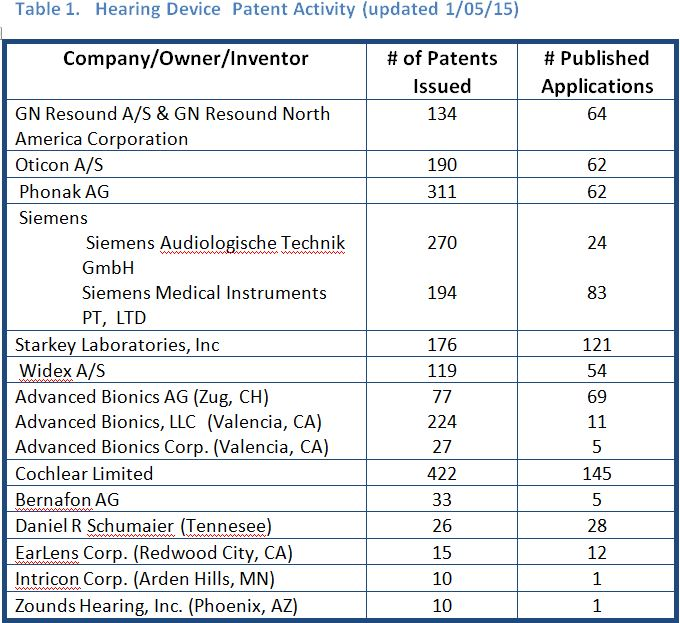 Hearing device patent owners as of jan 3 2015