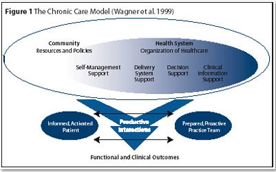 Chronic Care Model 2
