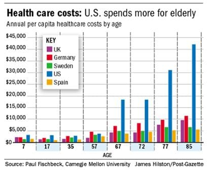 Figure 2. Health care costs associated with age in five countries. Data provided by John Bakke and Bob Tysoe.