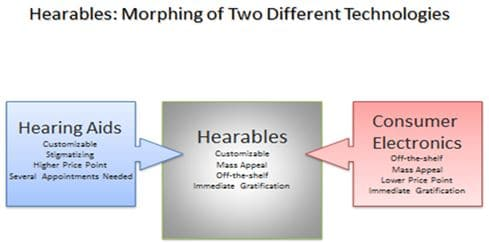 Figure 3. Some of the key attributes of hearing aids and consumer electronics morph to create a new product category called hearables.