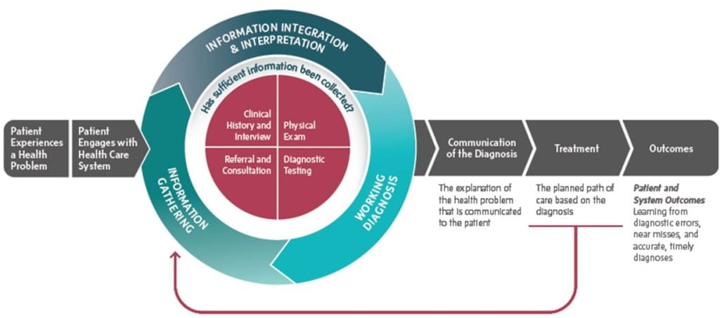 Fig 1. , IOM process for improving diagnosis in health care