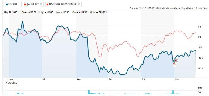 Fig 1. GN Store Nord stock performance, last 6 months (blue), compared to NASDAQ Composite (red)