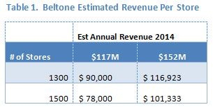 estimated revenue per store 2014