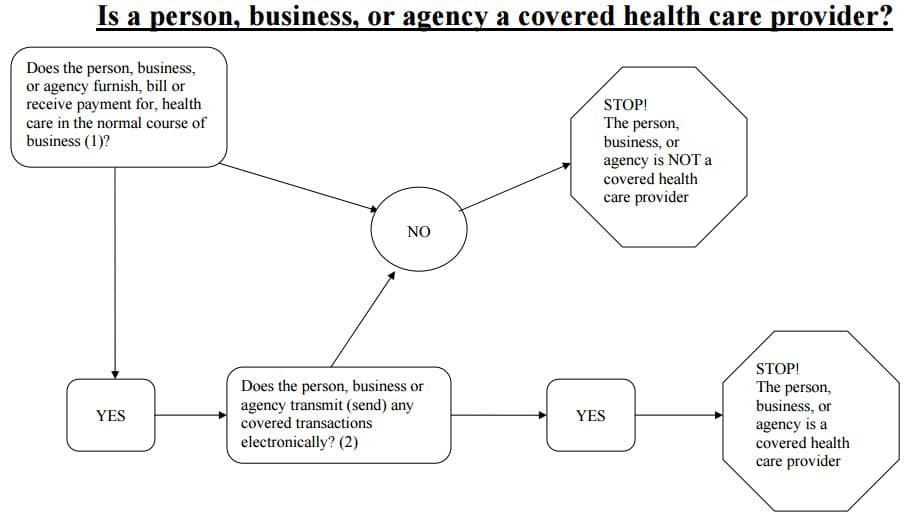 https://www.cms.gov/Regulations-and-Guidance/HIPAA-Administrative-Simplification/HIPAAGenInfo/downloads/coveredentitycharts.pdf