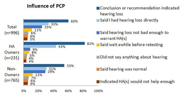 Figure 1.  The influence of primary care providers on hearing aid ownership.  PCP = primary care providers; HA = hearing aid