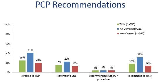 Figure 2: Specific recommendations of primary care provider as reported by MT9 respondents who visited a PCP to discuss their hearing difficulties. PCP = primary care provider; ENT = ear, nose and throat specialist; HA = hearing aid