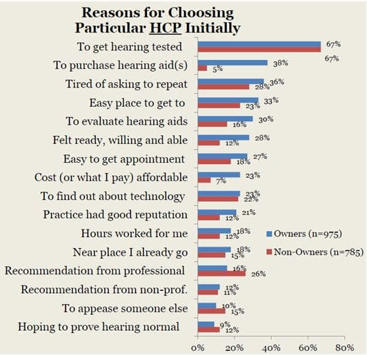 Figure 1. Reported reasons that MT9 respondents selected a particular hearing healthcare provider (HCP) for their initial visit.