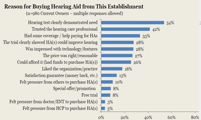 Figure 2. Reasons respondents gave for purchasing their hearing aids from a particular practice