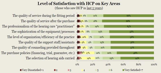 Figure 4. Respondents' reported satisfaction with hearing healthcare provider on key areas for those who consulted with a hearing healthcare professional in the past 5 years.