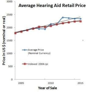 Figure 1. Average retail price of hearing aids in US, 2004 to 2016, shown in nominal and inflation-adjusted dollars