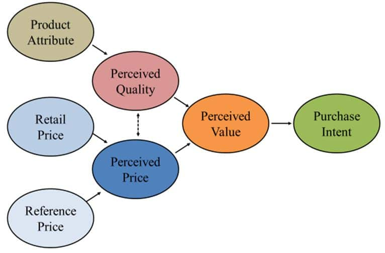 Figure 1. Relationship between quality and price as it relates to perceived value and, ultimately, purchase intent.