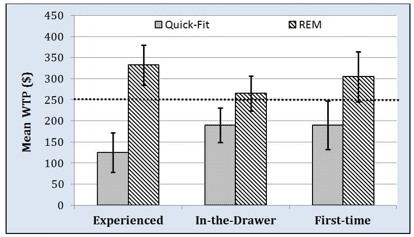 Figure 2. Group responses of willingness-to-pay (i.e., WTP) for hearing aid services provided by an audiologist using Quick-fit and real-ear measures (i.e., REM).