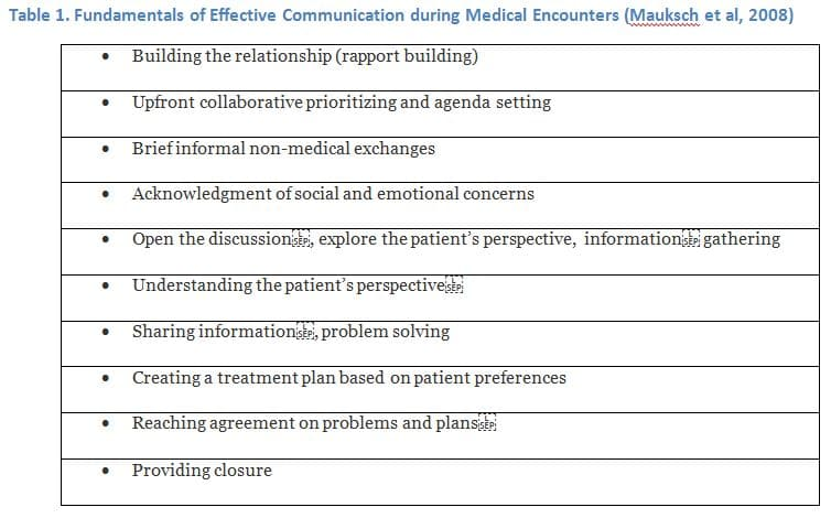 why is good communication important in healthcare