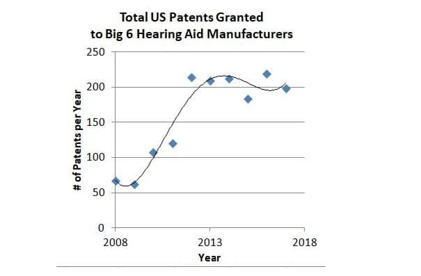 hearing aid patent awards 10 years