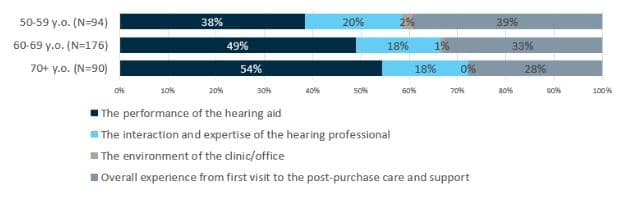 hearing aid performance survey