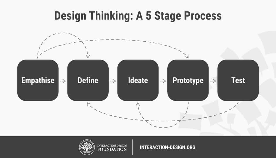 design thinking process stages