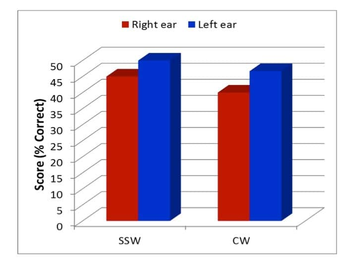 Figure 1.  Scores (% correct) on the SSW competing conditions and the CW tests during the left ear first tasks (Adapted from Rawool, 2014)
