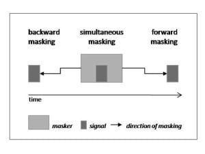Diagram representing the three situations auditory masking can occur.