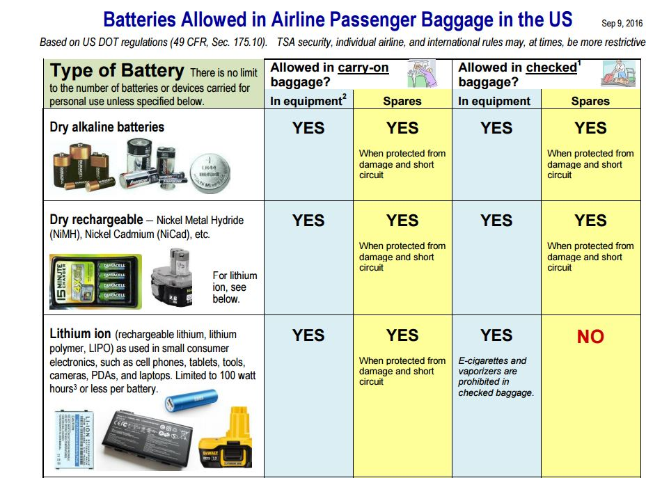 http://www.travelinsurancereview.net/tips-and-advice/travel-safety-tips/travel-with-lithium-batteries/