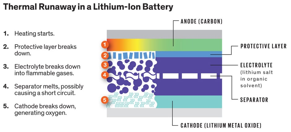 Diagrams Of Lithium Battery Battery And Mercury Find Wiring Diagram