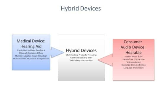 hearing aid hybrid device