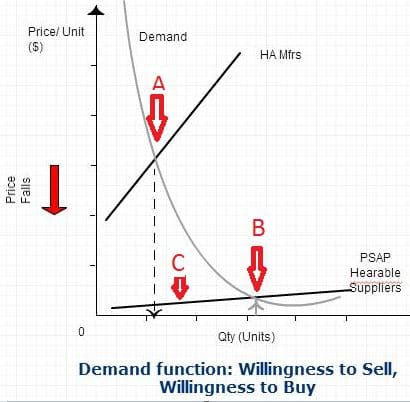 Figure 2. Representative Demand function for ear level devices in today's market, showing different price points for hearing aids (A), PSAP/Hearables (B), and lower quantity demanded for PSAP/Hearables than available supply (C).