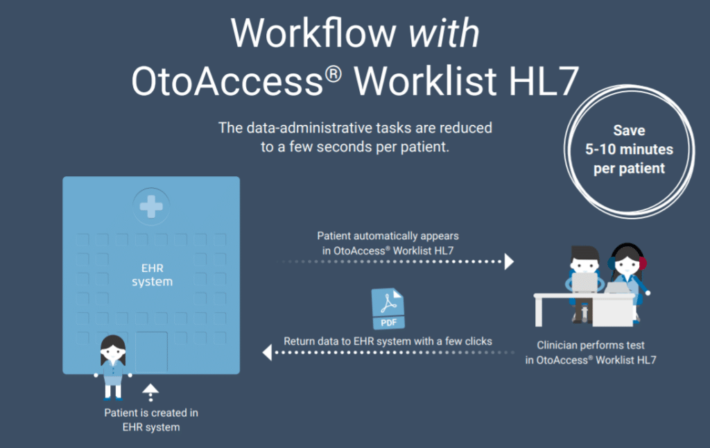 workflow with hl7