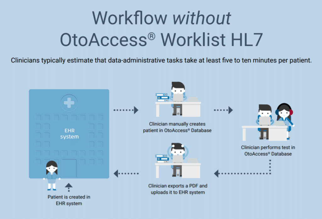 workflow without hl7