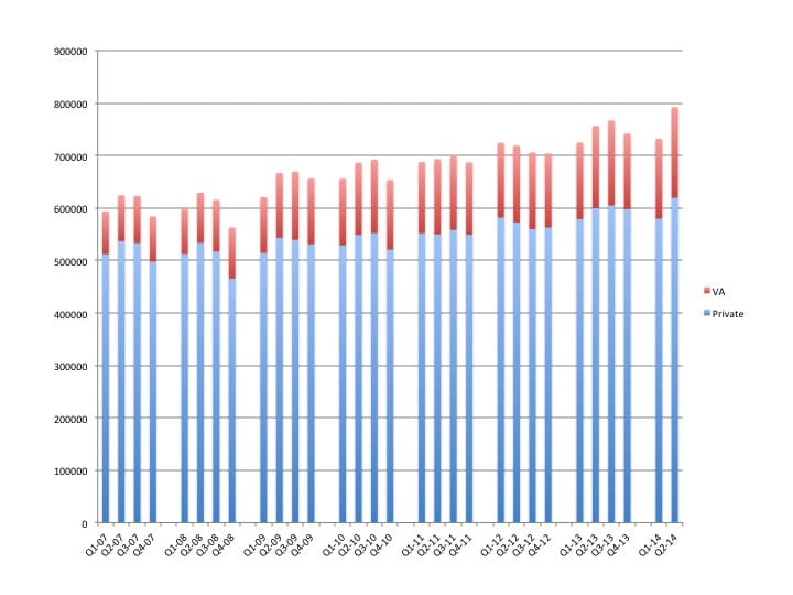 US net unit hearing aid sales from 2007 through June 30, 2014, as reported by HIA. This table, which ran in The Hearing Review, is republished here with permission. [Click on image to enlarge.]