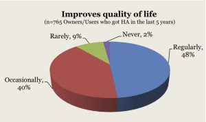 MT9 found that the great majority of hearing aid wearers found that the devices improved their quality of life at least some of the time.