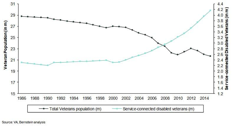 va hearing aid population