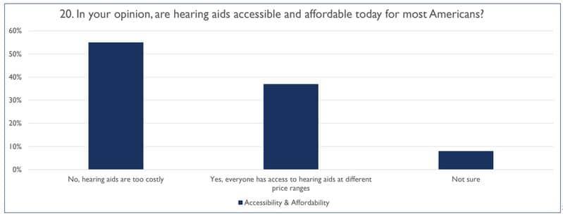 audiology opinion affordable accessible hearing aids
