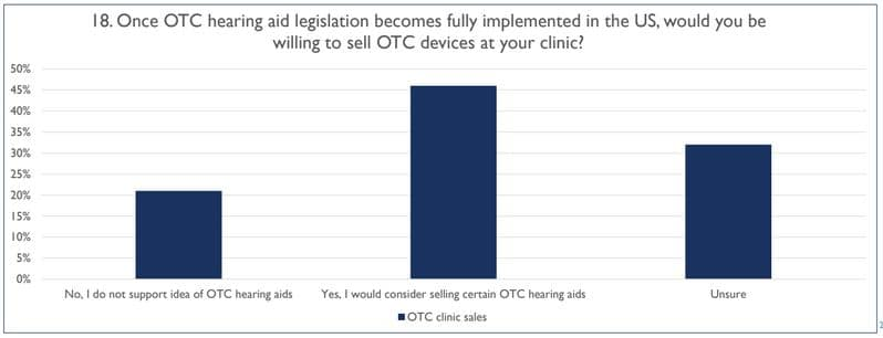 audiologists willing to sell otc hearing aids