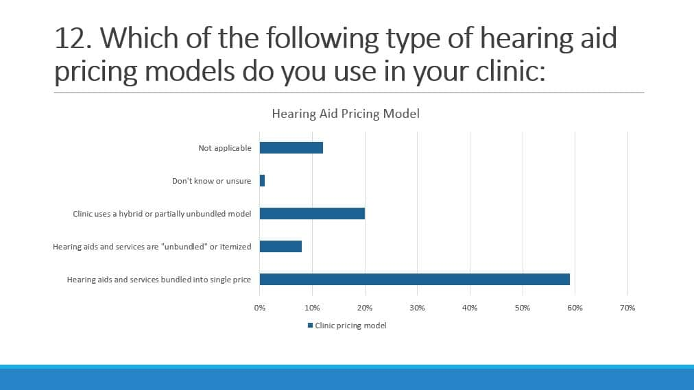 bundled hearing aid pricing model